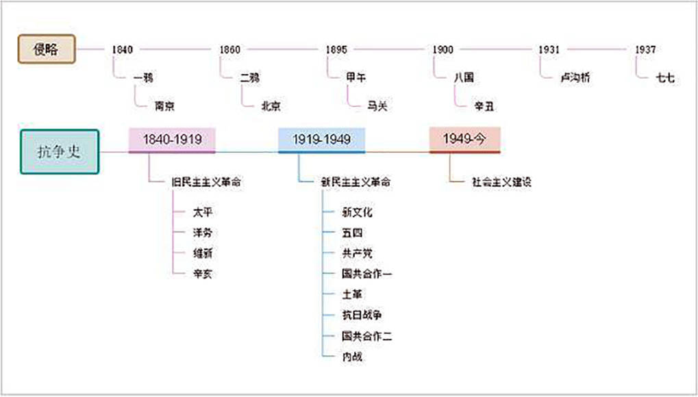 中国近代史思维导图(中国近代史时间轴完整图)