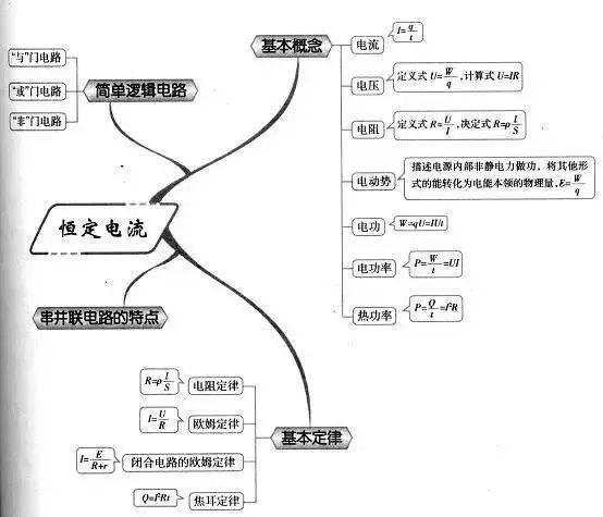 高中物理思维导图(高中物理知识点思维导图)
