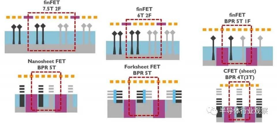 後FinFET時代,電晶體將走向何方?