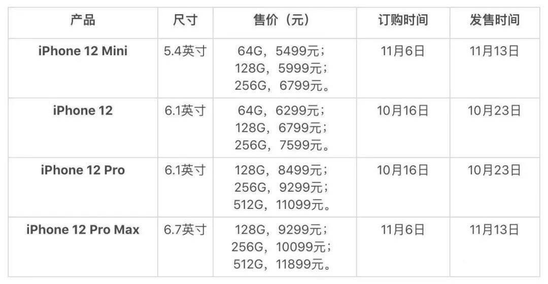 iPhone 12系列国行价格公布:最低5499元,顶配11899元的照片 - 3