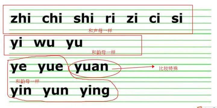 複韻母有哪些(26個聲母和韻母表)