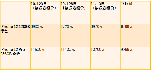 """iPhone 12跌破发行价""?部分版本仍加价上千元的照片 - 2"