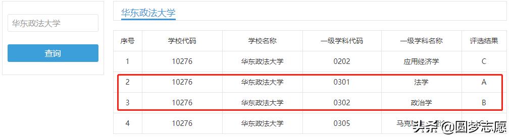 華東政法大學是211嗎(西南政法大學有多可怕)