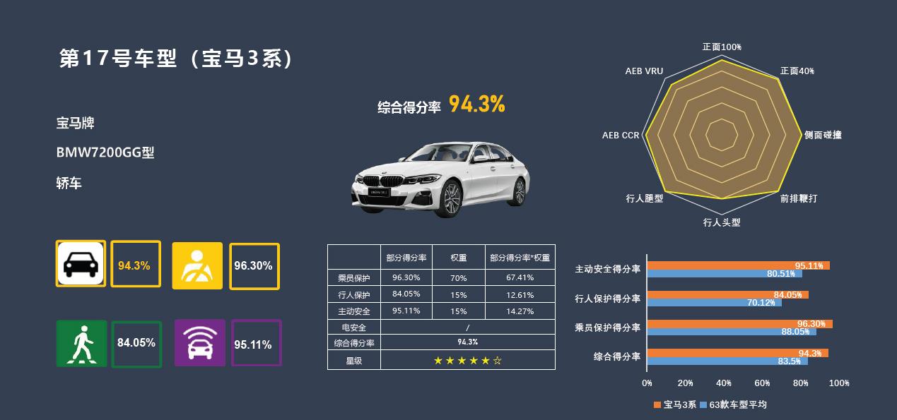 全新BMW 3系获C-NCAP超五星好评