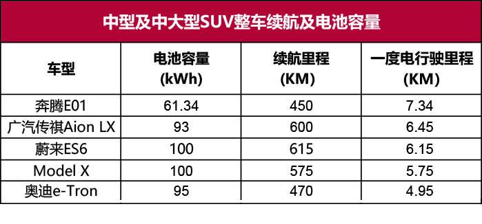 口碑最好的纯电动汽车(电动车型一度电都能跑多少公里)插图(10)
