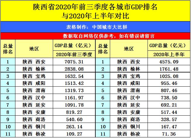 2020咸阳县城gdp排名_2020年度台州各县市区GDP排名揭晓 你们区排第几