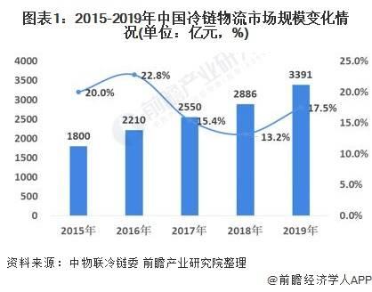 2021年中国冷链物流行业市场现状及发展趋势分析 冷链技术水平不断提高