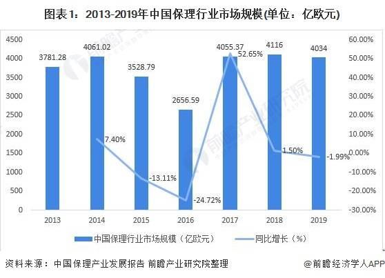 2020年中国保理行业发展现状分析 行业进入出清期