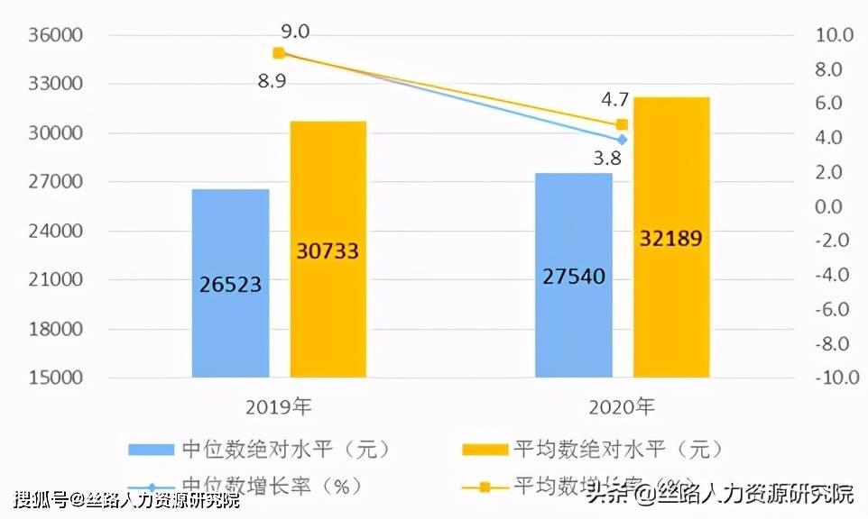2021年农村居民年人均收入_农村居民人均收入