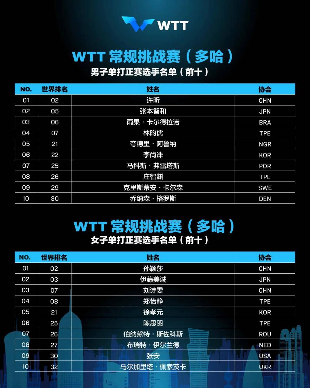 刘诗雯复出征战WTT中东赛 将携手孙颖莎亮相女单赛场