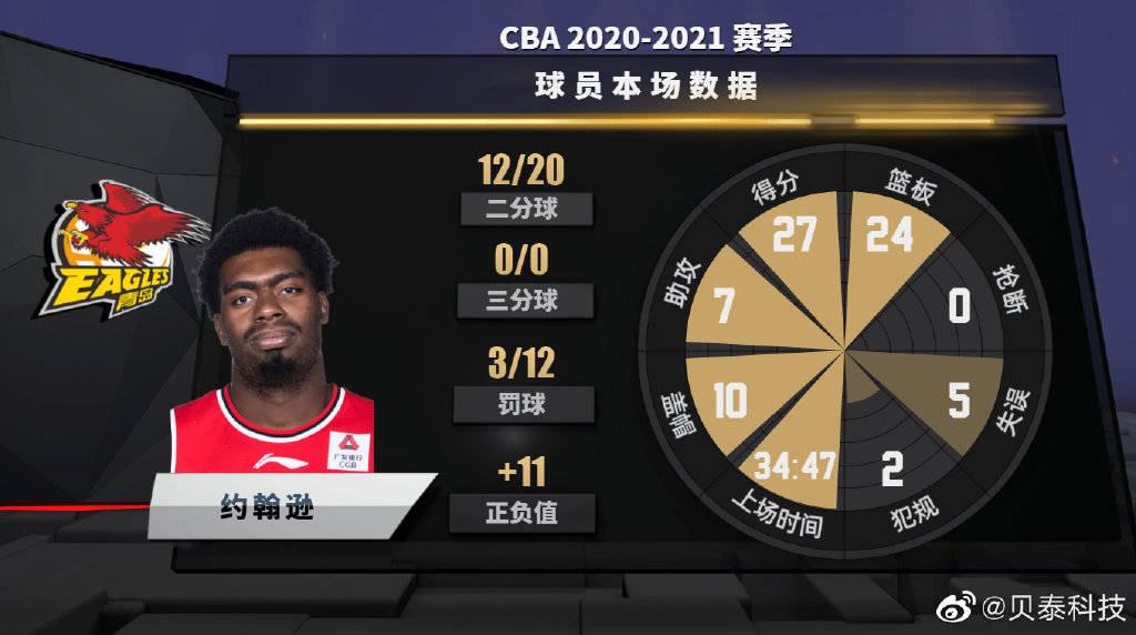 约翰逊得分篮板双20+10次盖帽 成姚明后CBA首人