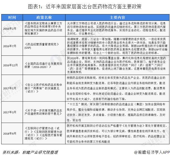 """2020年中国医药物流行业市场现状及发展趋势分析 未来将朝""""四化""""方向发展"""
