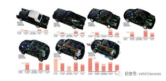 通用的战争 整车智能平台VIP电气架构