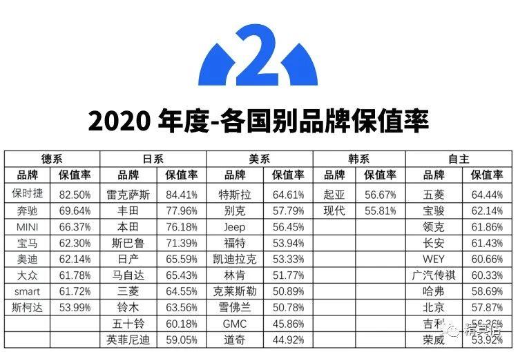 2020年这几款最值钱?