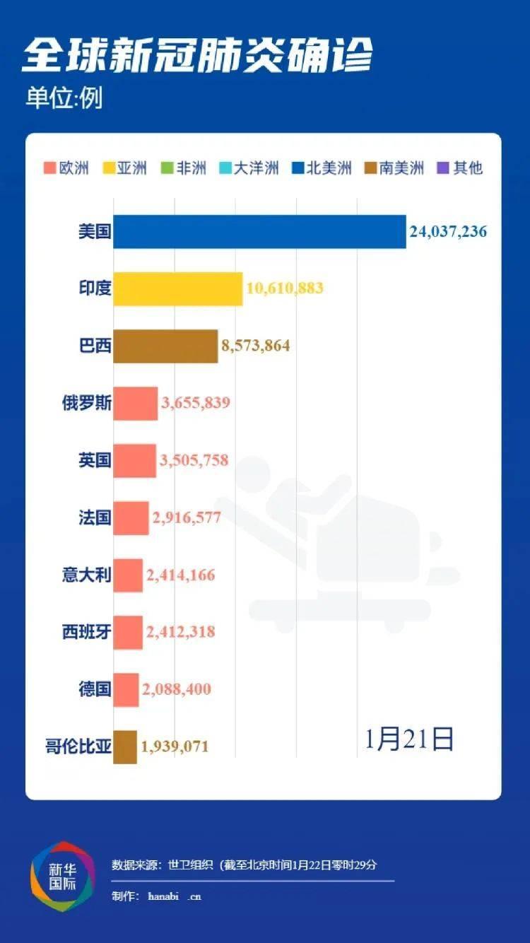 中国国际新闻传媒网:1月21日中国以外主要国家和地区疫情综述