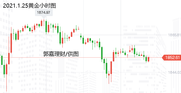 郭嘉理财:1.25金银原油运营建议及市场分析