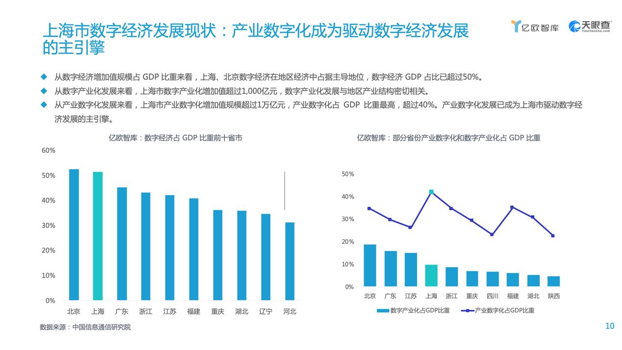 2021上海的gdp是多少_上海香港人均gdp对比