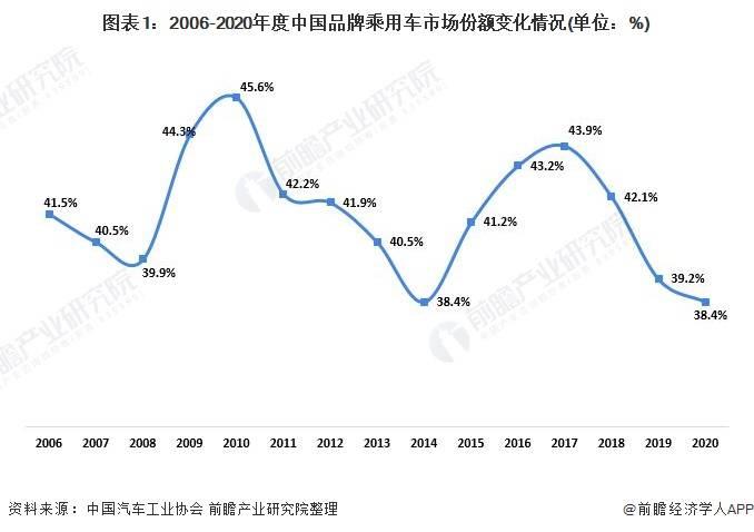 2020年中国汽车行业竞争格局分析 前十集团市场集中度下降