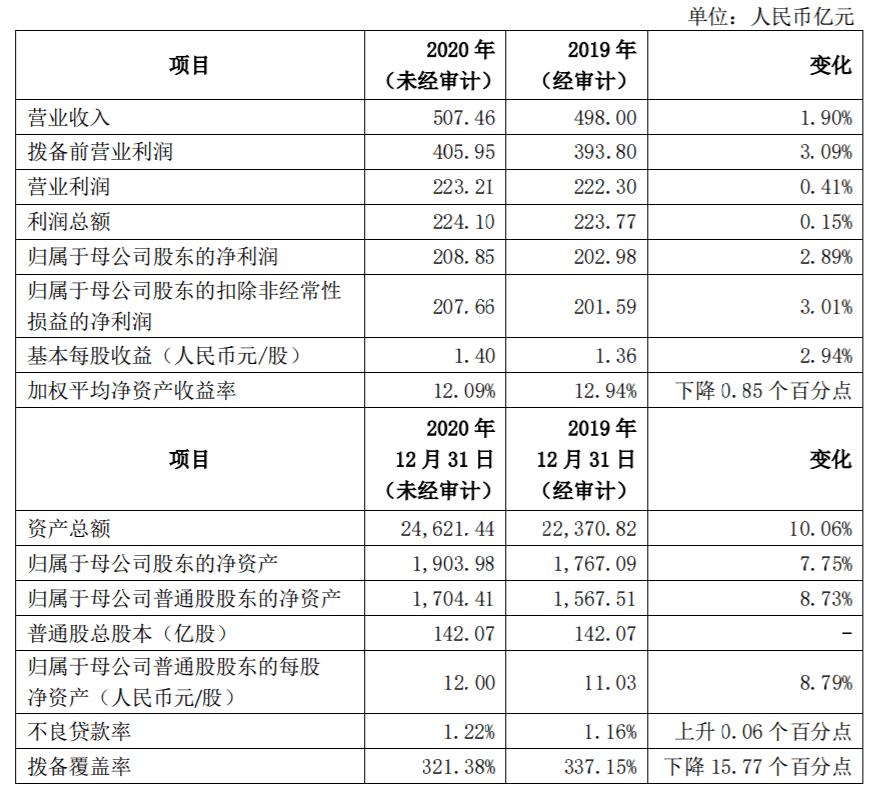 原上海银行净利润增速转正,不良率上升。准备金下降,债券发行200亿血