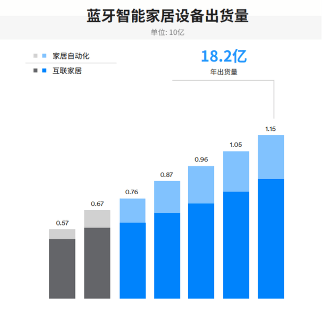 物联网发展迅速,低功耗蓝牙芯片需求旺盛