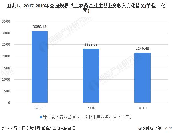 2020年中国农药行业市场规模与发展趋势分析 我国农药价格整体呈下跌趋势