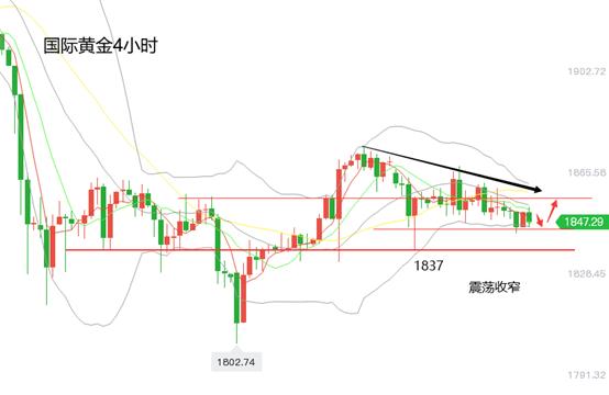 黄立臣:黄金震荡缩。黄金价格反复涨跌