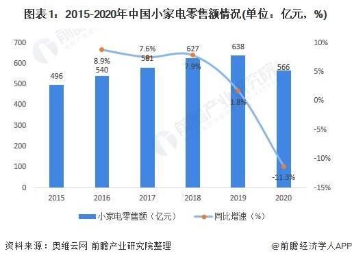 2021年中国小家电行业市场现状与发展前景分析 部分品类在疫情期间爆发