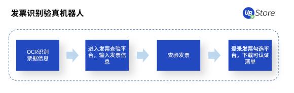 从同业对账到进销项差额提醒,UB_Store加速RPA在财务共享中心的应用