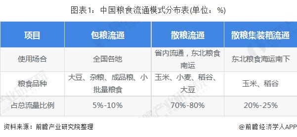 2020年中国粮食物流行业市场分析:铁路运输占据半壁江山 粮食收购有所加快