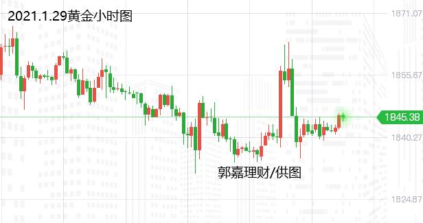 郭嘉理财:1.29黄金原油白银TD操作建议与分析