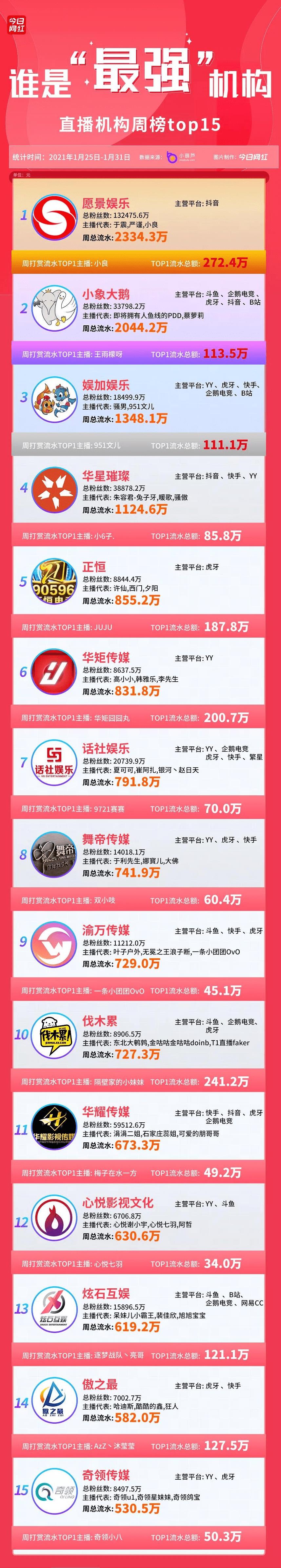 公会周榜|视觉娱乐2334万夺冠