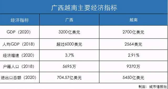 2020越南人均GDP美元_IMF 按购买力,越南人均GDP已突破1万美元,印度人均为6460美元