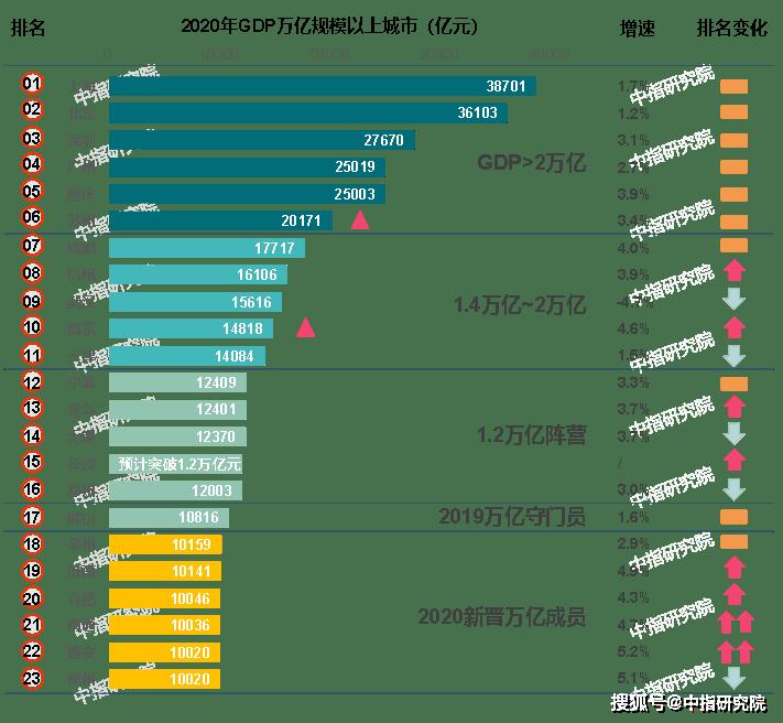 北京和上海2020年gdp总量_贵州gdp2020年总量