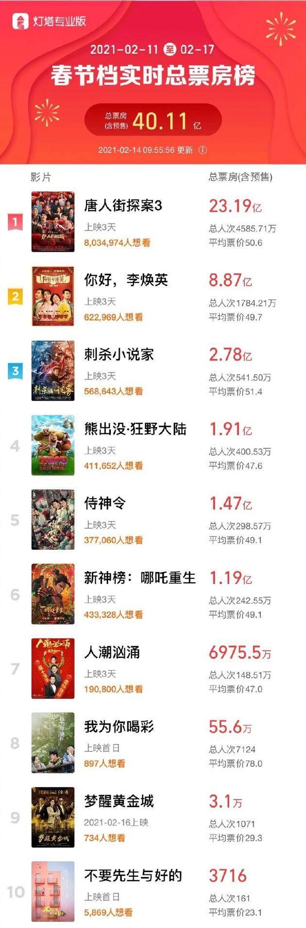 春节档总票房破40亿 《唐探3》超23亿位居冠军