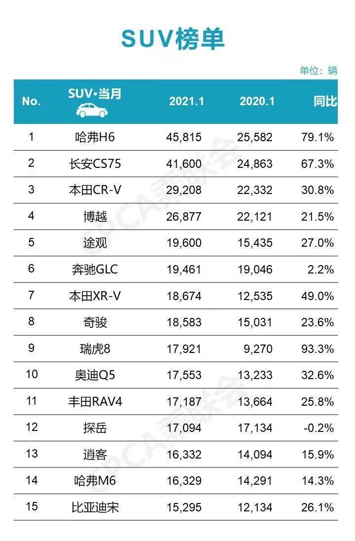 1月SUV销量榜出炉!哈弗H6夺冠,长安CS75销量破4万