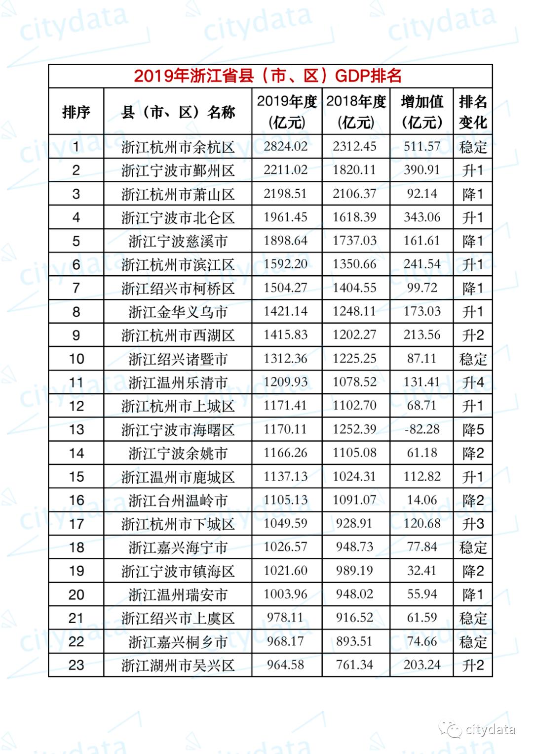 台州路桥区gdp排名_2020年度台州各县市区GDP排名揭晓,临海排在