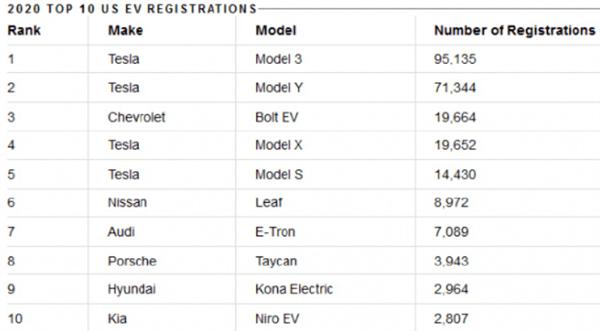 2020年美国电动车销量榜单,被特斯拉霸榜