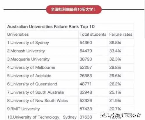 考而思教育:澳洲大学又将计划建新教学楼,留学生们还敢挂科吗?