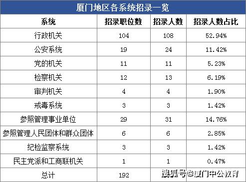 2021厦门公务员考试职位全分析 福建省考职位表(完整版)图3