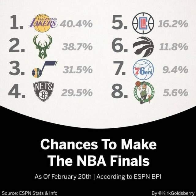 原创             各支球队闯入总决赛概率预测:湖人登顶,篮网仅第四,快船排第五