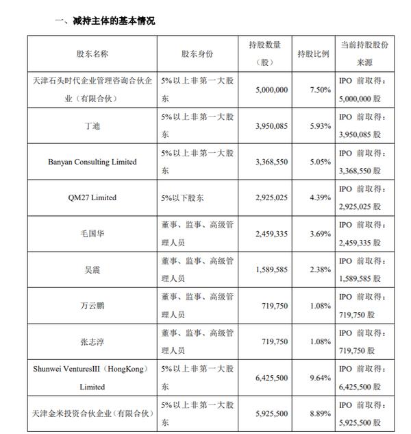 """石头科技的""""减持时代"""":市值单日蒸发96亿 券商持股比例骤降至0.02%"""
