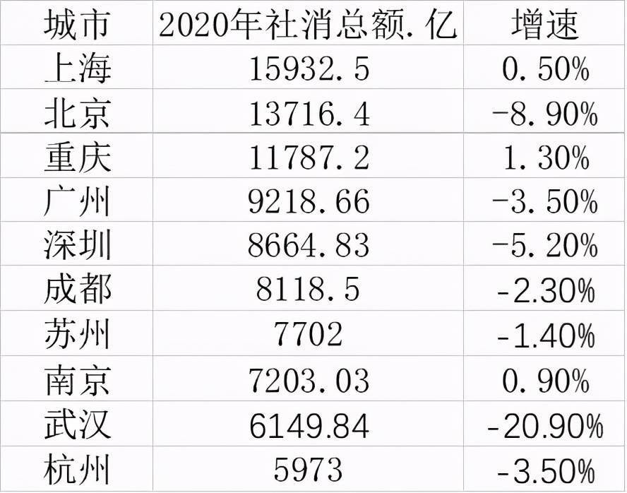 兼职工作:2020年十大消费城市:三城社消总额超万亿,重庆赶超广深