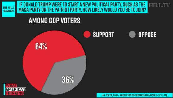特朗普月底复出或组新党,他会颠覆美国两党制么