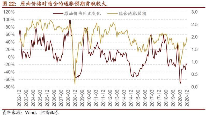 招商策略:A50、比特币、美债和油价组合意味着什么?