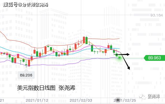 張堯浠:美指趋走弱刺激取进展、金价关注1820/30阻力