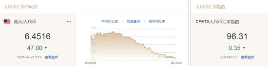 美元指数延续跌势!人民币升值47点!耶伦鲍威尔对金融泡沫警惕:力推刺激政策