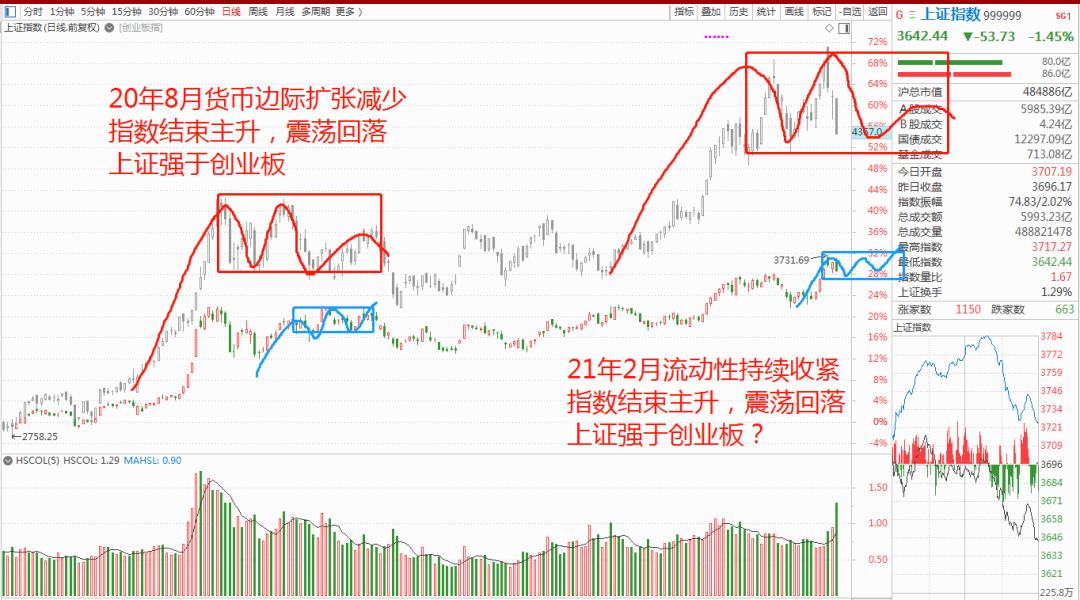 A股延续弱势震荡走势,短期重点看好顺周期