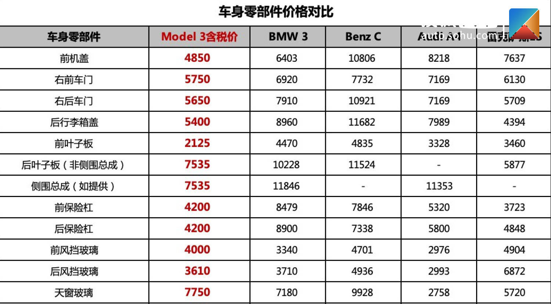 特斯拉公开全国统一维保价目表 保险价格只有同级豪华车一半?
