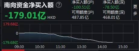 香港拟上调印花税,港股暴跌,179亿内地资金出逃!港交所:对港府决定失望