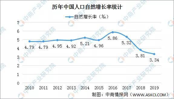 上饶常住人口增长率_上饶地图(3)